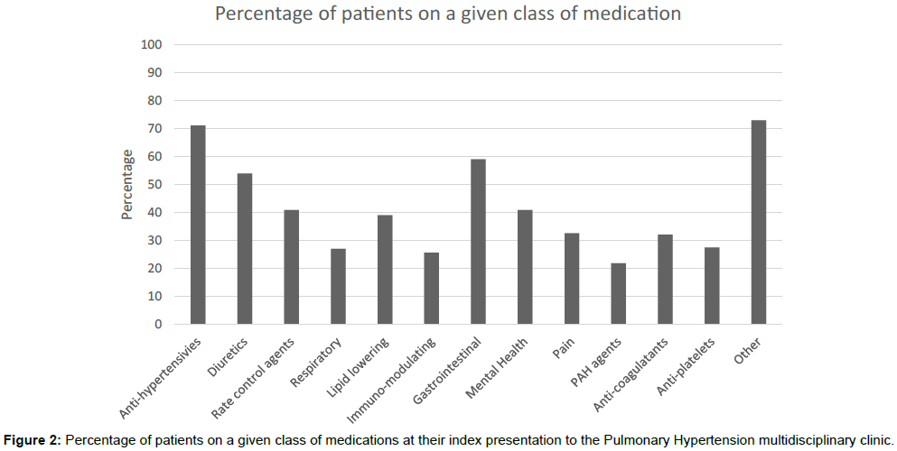 cardiovascular-pharmacology-Pulmonary-Hypertension-multidisciplinary