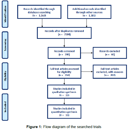 cardiovascular-pharmacology-diagram-searched-trials