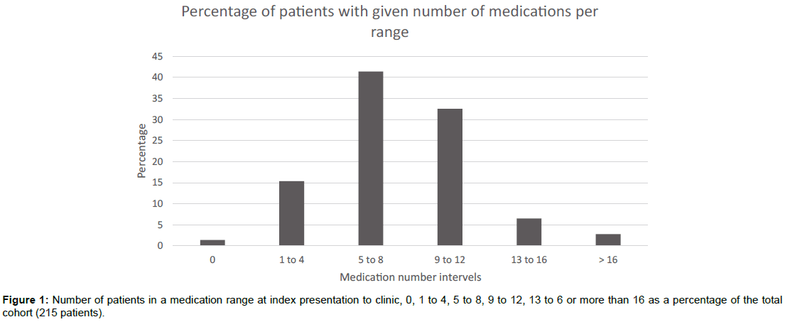 cardiovascular-pharmacology-medication-range