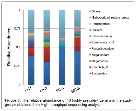 cardiovascular-pharmacology-relative-abundance