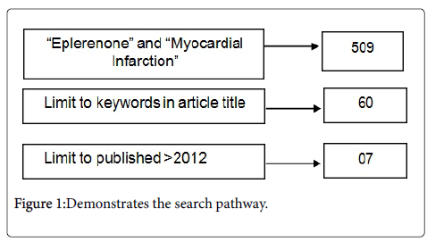 cardiovascular-pharmacology-search-pathway