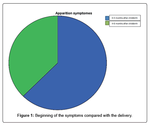 cardiovascular-therapy-symptoms