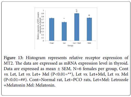 cellular-immunology-Histogram-melatonin