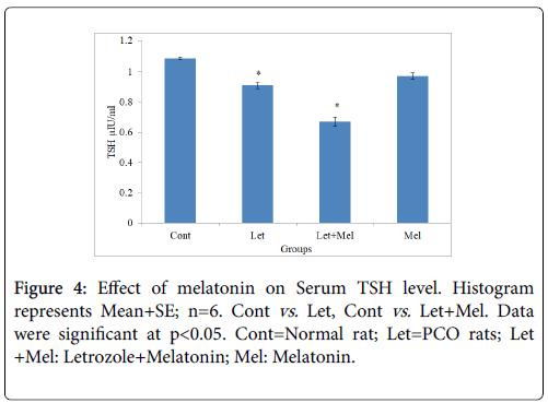 cellular-immunology-Serum-melatonin
