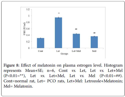 cellular-immunology-estrogen-level