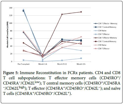 cellular-immunology-immature-thymocytes