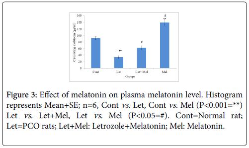 cellular-immunology-plasma-melatonin
