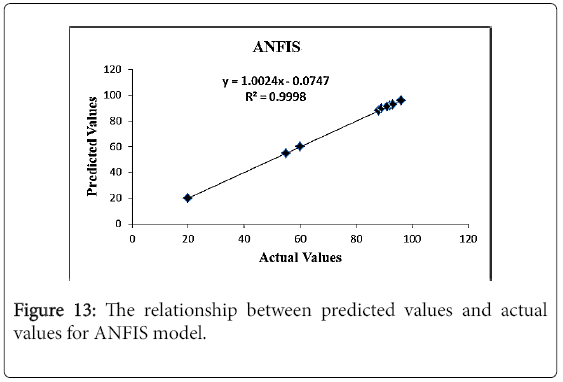 chemical-sciences-journal-ANFIS-model