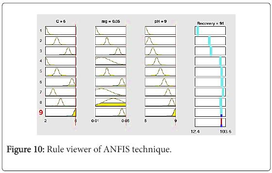 chemical-sciences-journal-ANFIS-technique