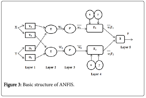chemical-sciences-journal-Basic-structure