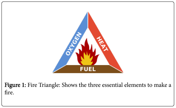 chemical-sciences-journal-Fire-Triangle