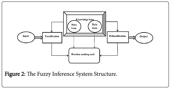 chemical-sciences-journal-Fuzzy-Inference