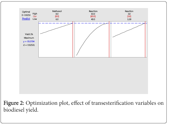 chemical-sciences-journal-Optimization-plot