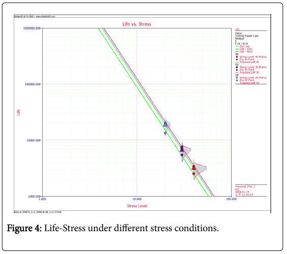 chemical-sciences-journal-stress-conditions