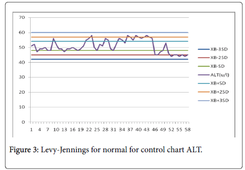 chemistry-laboratory-medicine-chart-ALT