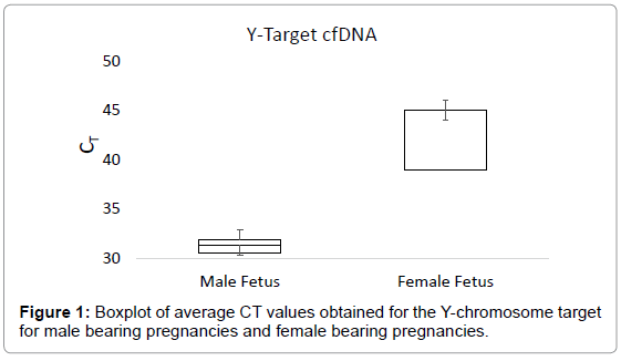 Early Fetal Sex Determination using Cell-Free DNA in Micro