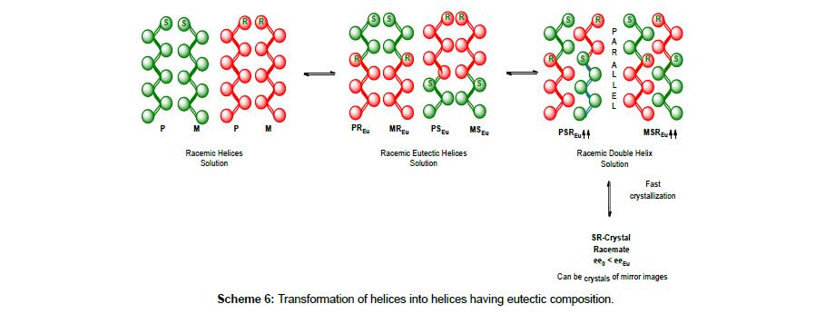 chromatography-separation-eutectic-composition