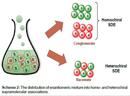 chromatography-separation-homo-heterochiral