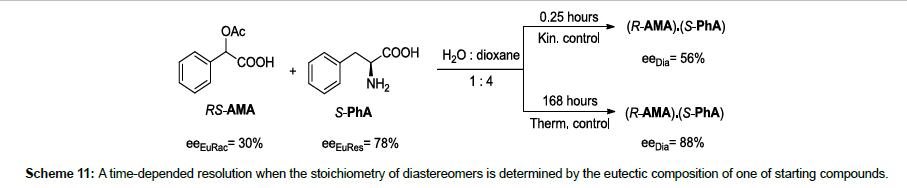 chromatography-separation-starting-compounds