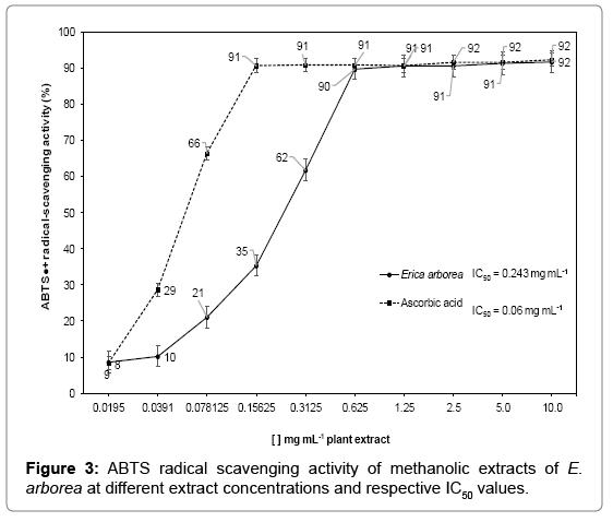chromatography-separation-techniques-ABTS-radical
