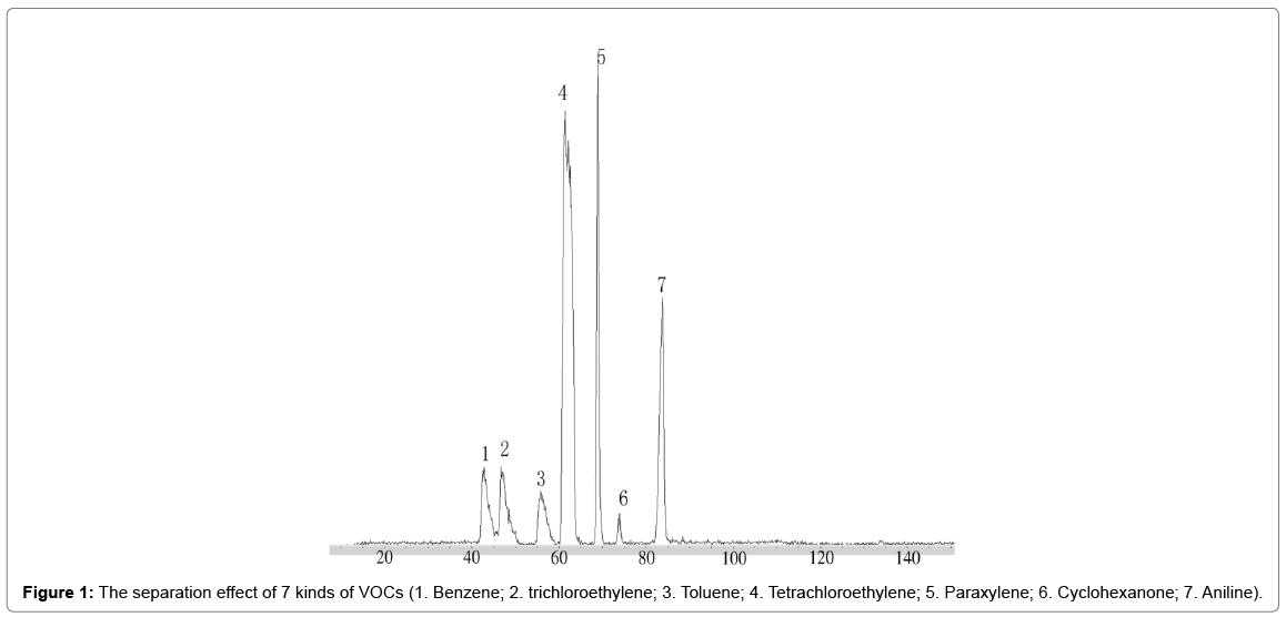 chromatography-separation-techniques-separation-effect