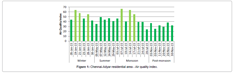 Assessment of Air Quality Index for Cities and Major Towns