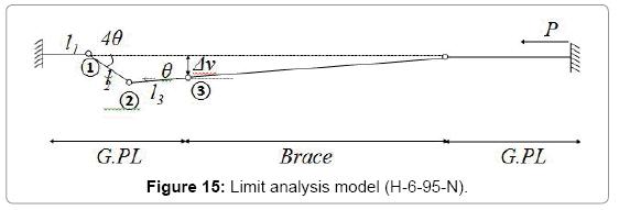 civil-environmental-engineering-Limit-analysis