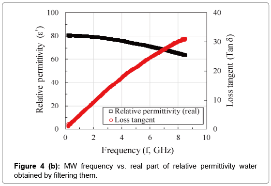 civil-environmental-engineering-MW-frequency