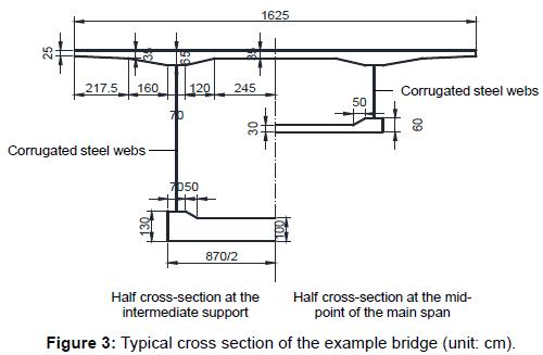 Estimation of The Shear-Lag Effect of Composite Box Girder Bridges