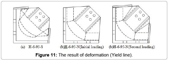 civil-environmental-engineering-Yield-line