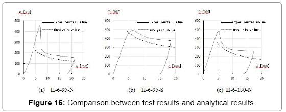 civil-environmental-engineering-analytical-results