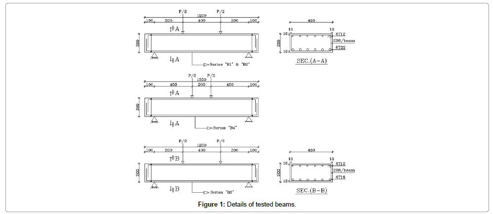 civil-environmental-engineering-beams