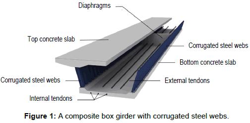 Estimation of The Shear-Lag Effect of Composite Box Girder