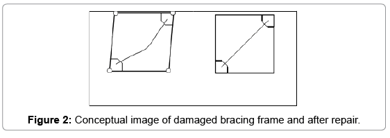civil-environmental-engineering-damaged-bracing