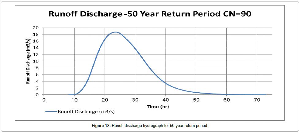 civil-environmental-engineering-discharge