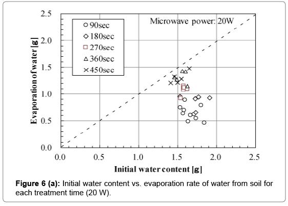 civil-environmental-engineering-evaporation-rate