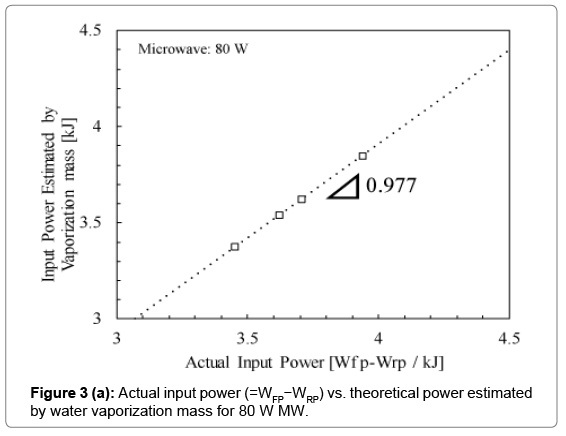 civil-environmental-engineering-input-power