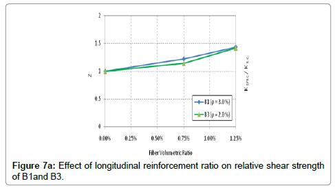 civil-environmental-engineering-longitudinal