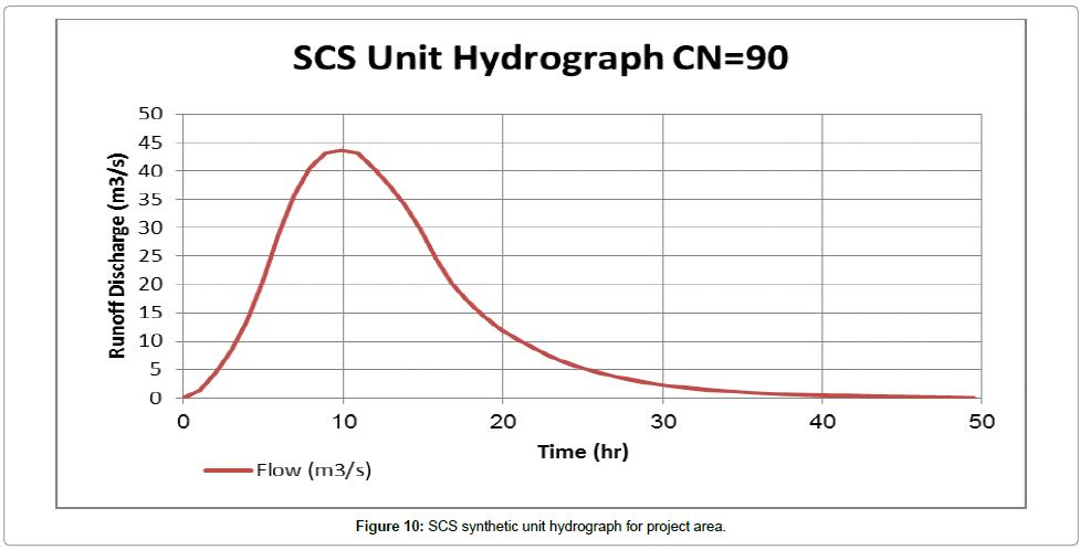 civil-environmental-engineering-synthetic