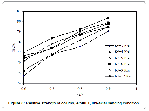 Effect of Load Eccentricity on the Strength of Concrete Columns