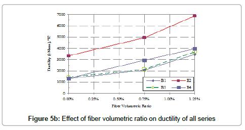 civil-environmental-engineering-volumetric-ratio