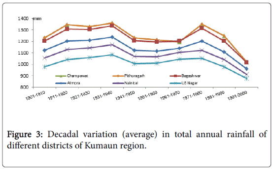 decadal variability of precipitation in china Also the most important source of the interannual variability abstract the decadal modulation of east china winter precipitation by the el niño-southern oscillation .