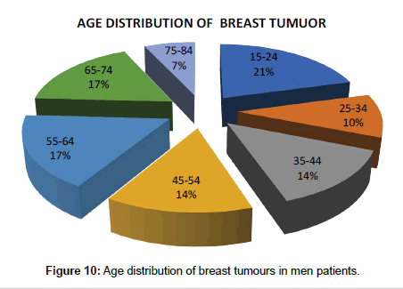 clinical-case-reports-breast-tumours