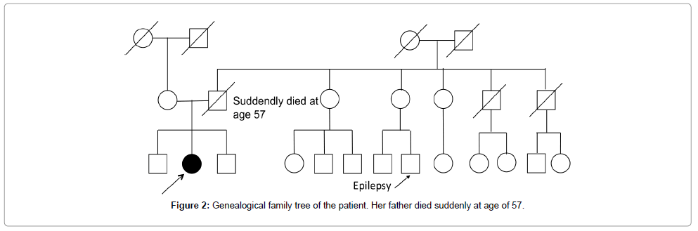 clinical-case-reports-genealogical