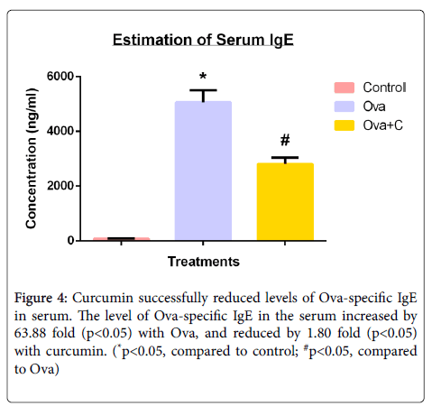 clinical-cellular-immunology-serum-increased