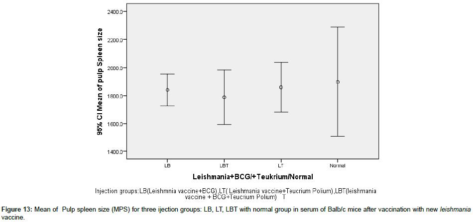 clinical-cellular-immunology-spleen-size
