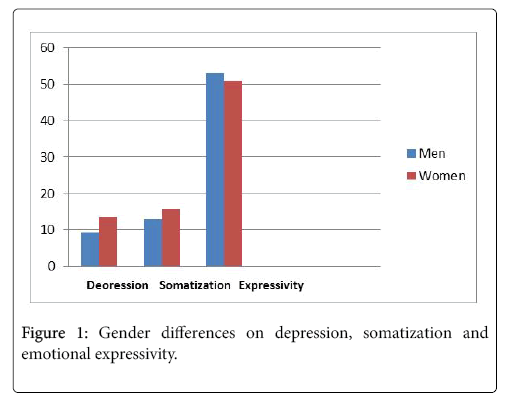 Gender Differences In Depression Appear >> How Emotional Expressivity And Depression Might Explain Somatization