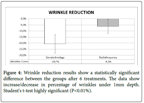 clinical-dermatology-Wrinkle-reduction