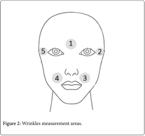 clinical-dermatology-Wrinkles-measurement
