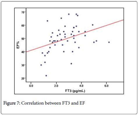 clinical-experimental-cardiology-Correlation